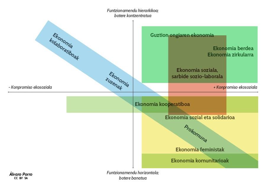 EkonomiaEraldatzaileaDiagrama.jpg