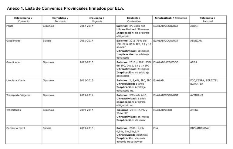 Convenios sectoriales ELA