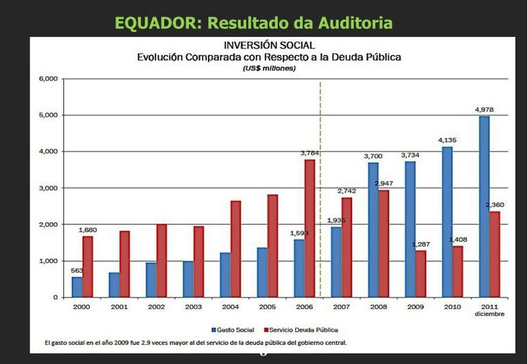 Presupuesto gasto social- deuda Ecuador