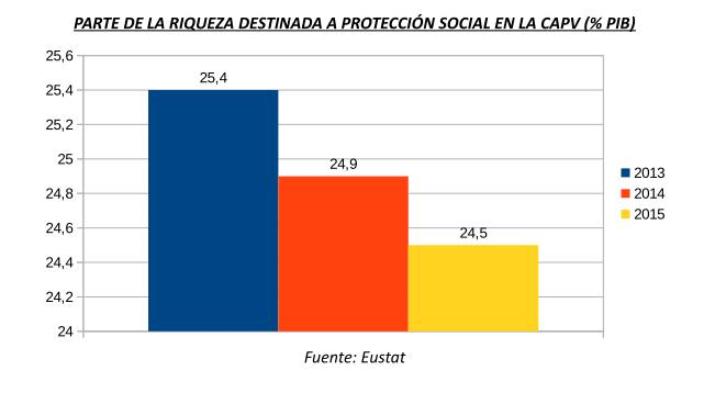 Proteccion Social CAPV