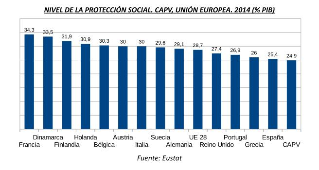 Proteccion Social Europa