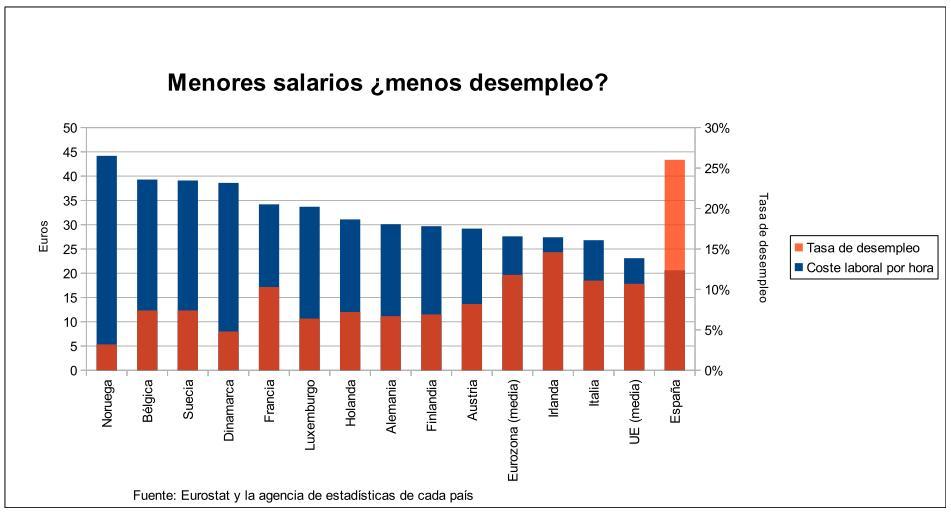 Mas salario menos desempleo