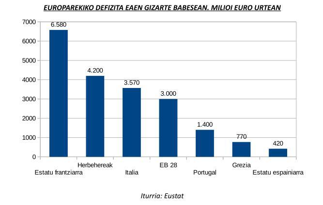 Gizarte Babesa Defizita Europarekiko