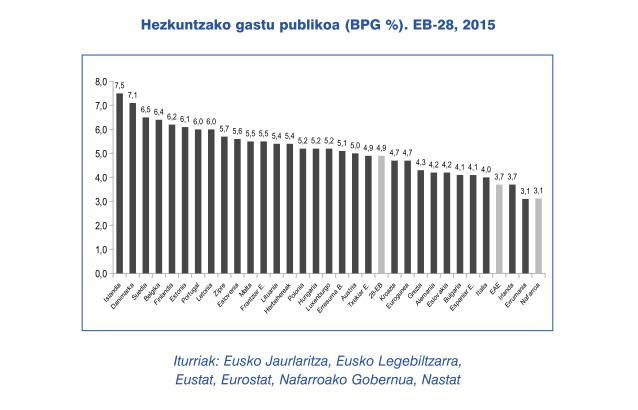 Hezkuntzako gastu publikoa EB 2015