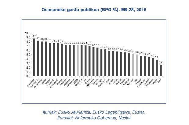 Osasuneko gastu publikoa EB 2015