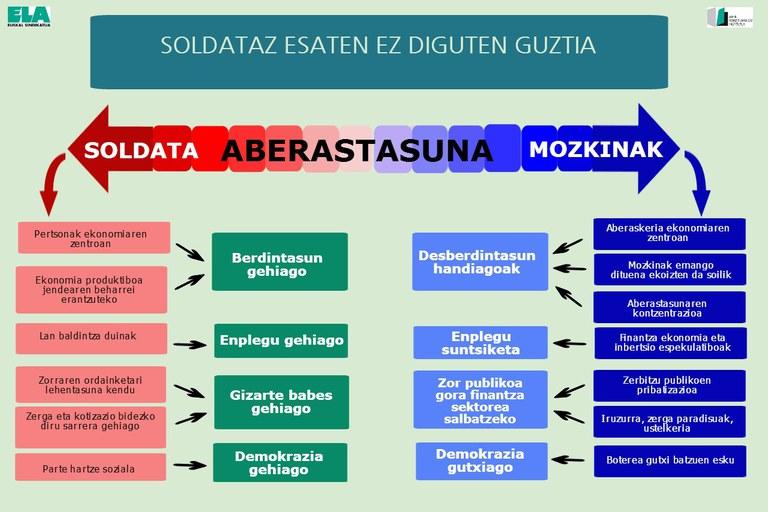 Soldata-enplegua-infografia
