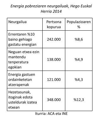 Pobrezia Energetikoa